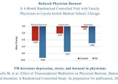 Decreased Depression, Stress, and Burnout in Physicians
